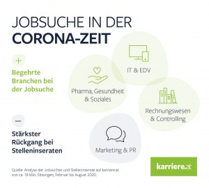 jobsuche corona © karriere.at